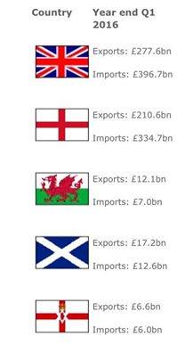 Trade Surplus
