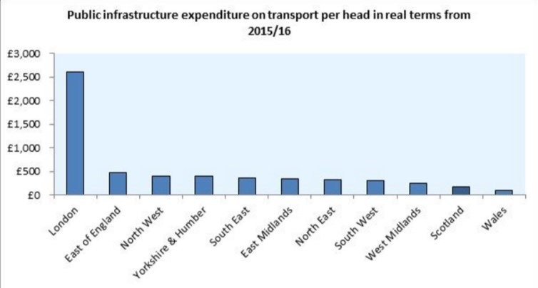 Public Infrastructure Expenditure on transport per head in real terms 2015/16